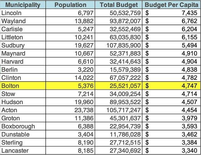 A comparison of the per capita budget.